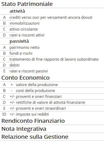struttura bilancio