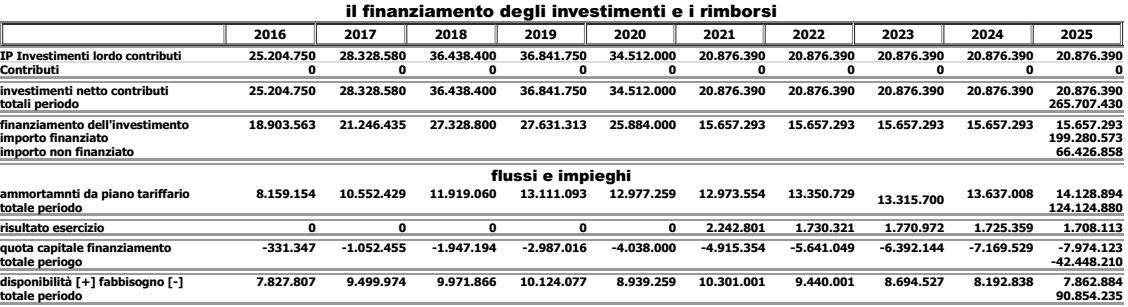 finanziare investimenti A2Acicloidrico