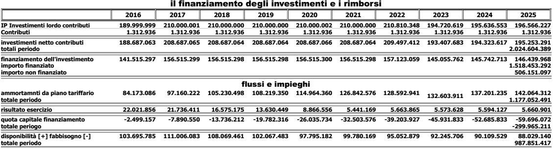 finanziare investimenti ato2