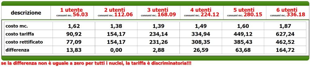 tariffa 8